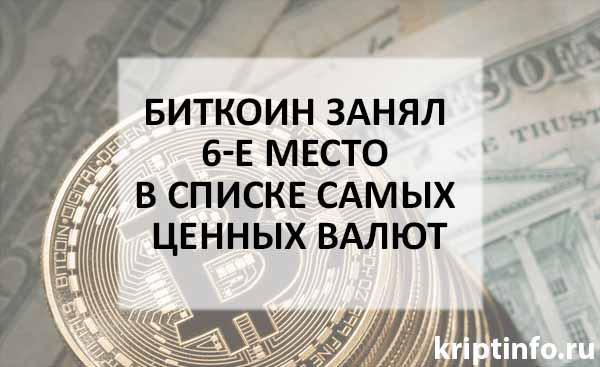 Биткоин занял 6-е место в списке самых ценных валют