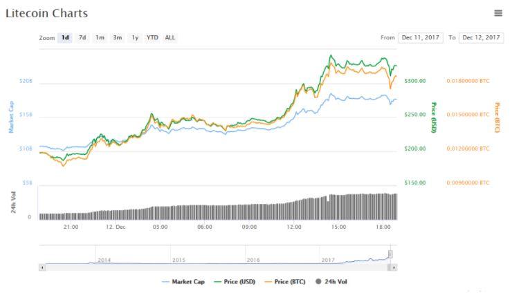 Капитализация Litecoin превысила 17 миллиардов и продолжает расти